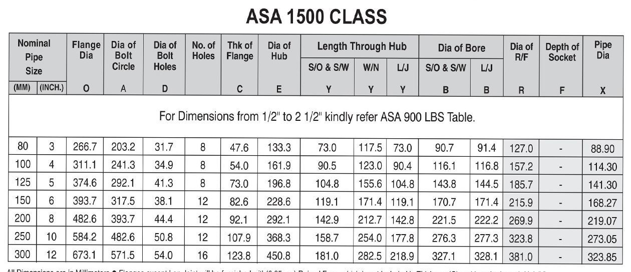 ASA Class 1500 Flanges Manufacturer in India